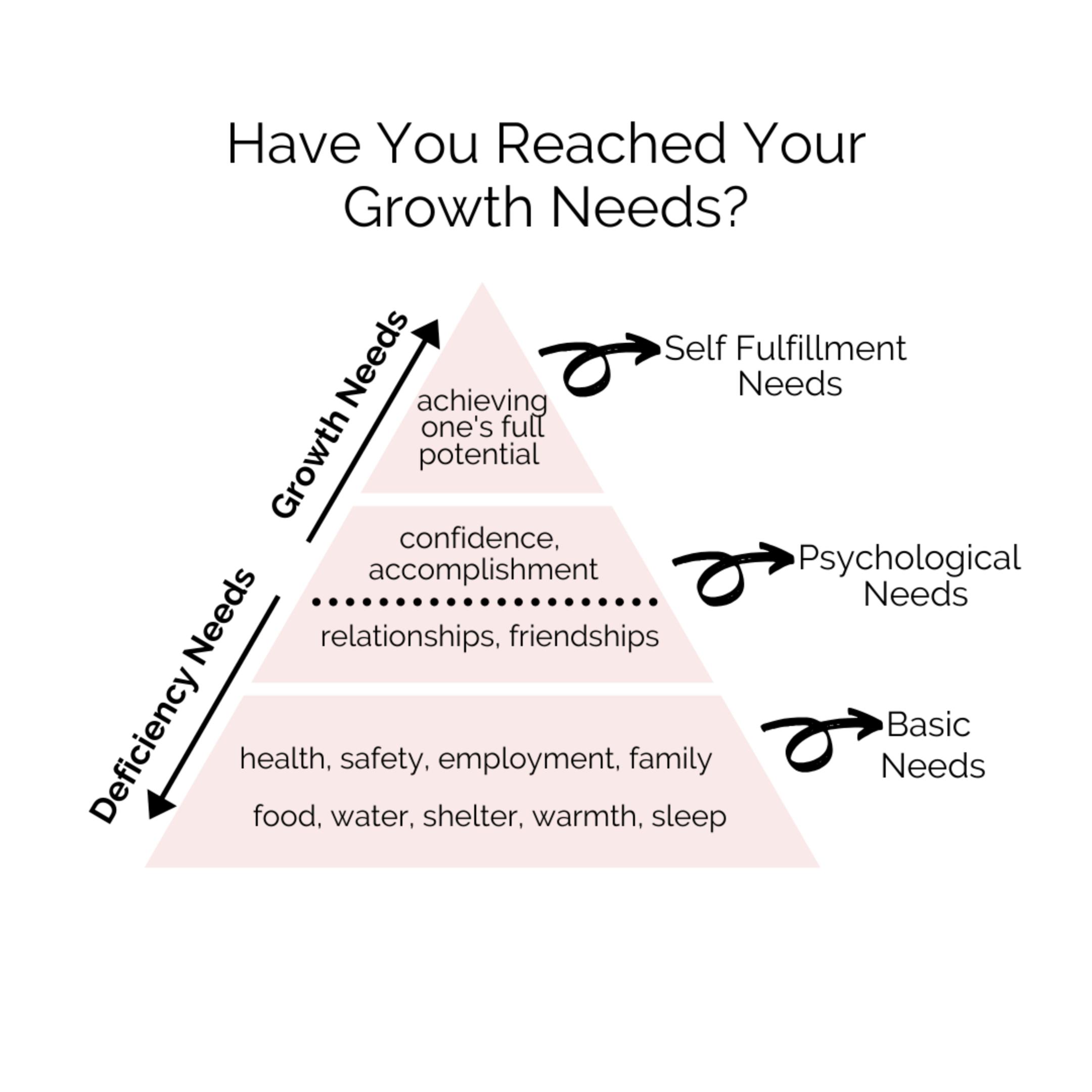 Deficiency Needs vs Growth Needs